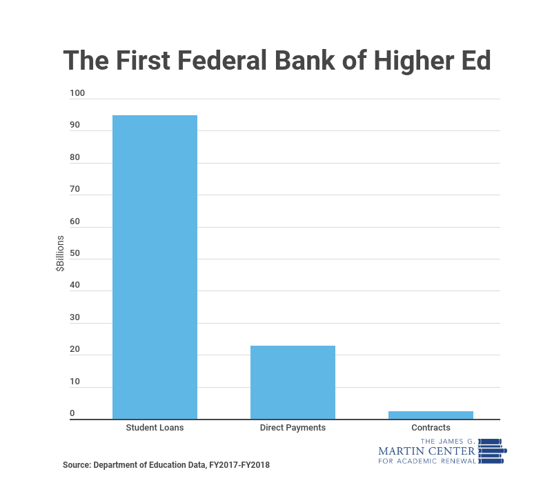 Did You Know? Majority of Federal Funding for College Is for Student Loans