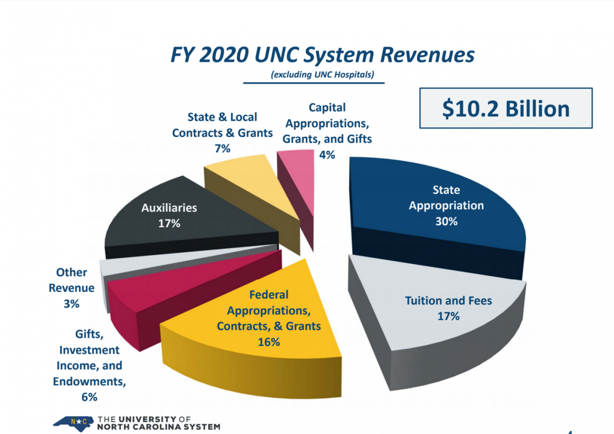 Did You Know? Where UNC System's $10 Billion in Revenue Comes From